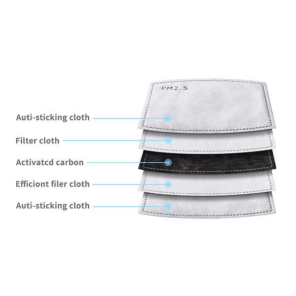 Face Mask Filter Construction - PM2.5 Filter
